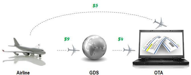 Публикация тарифа в GDS осуществляется за комиссию.