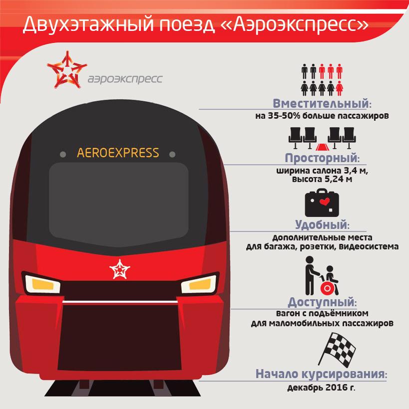 Двухэтажные поезда Аэроэкспресс_инфографика