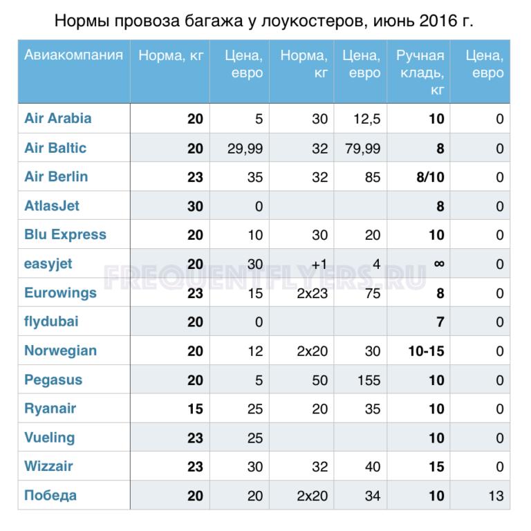 Сколько стоит кг лишнего веса самолете