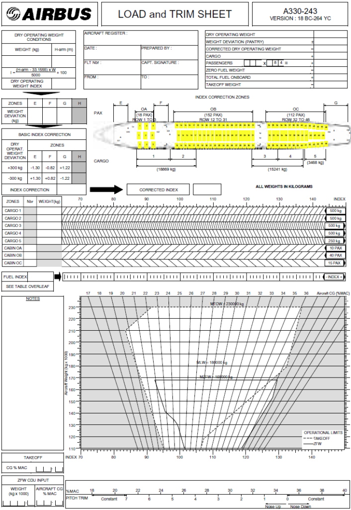 Load and Trimsheet A330_zoom